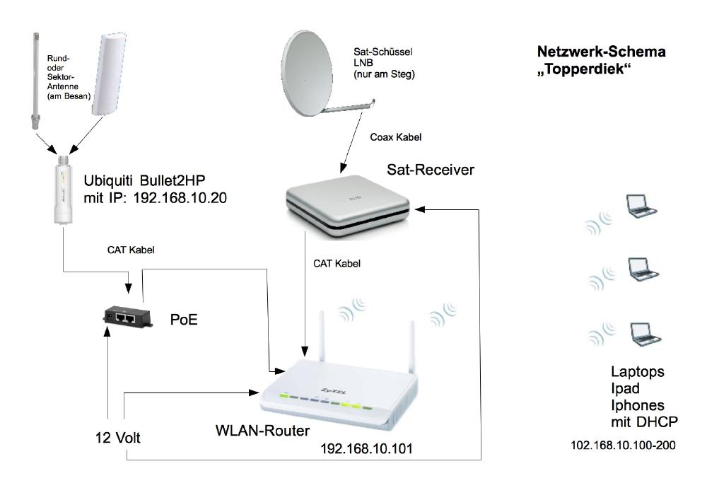 WiFi-Schema